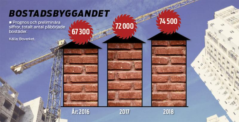 Langt kvar till malet for bostadsbyggandet
