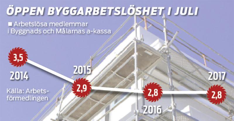 Arbetslosheten sjunker i stockholm