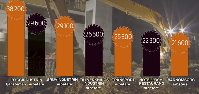 Lön byggnadsarbetare 2016